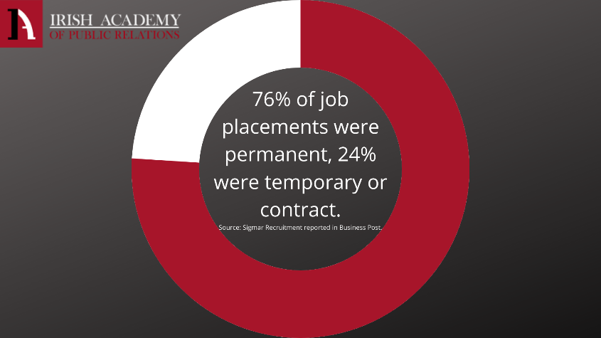 'Figures from Sigmar Recruitment showed that more people moved jobs in the second quarter of this year compared to any other quarter over the last 20 years. The recruitment company said the current figures are up 6 per cent on the previous record set in 2019 before the Covid-19 pandemic. According to the data, 76 per cent of job placements were permanent, while 24 per cent temporary or contract' (Sunday Business Post)